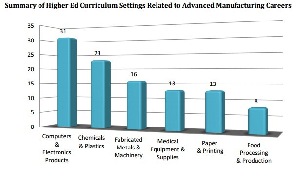 Summary of Higher Ed Curriculum Related to Advanced Manufacturing Careers